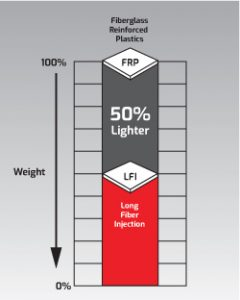 LFI – The lighter, less expensive alternative to FRP - Romeo RIM
